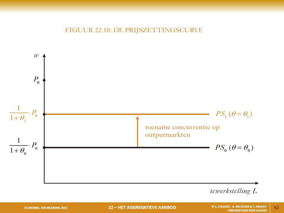 62 ECONOMIE, EEN INLEIDING 2010 22 – HET AGGREGATIEVE AANBOD © S. COSAERT, A. DECOSTER & T. PROOST UNIVERSITAIRE PERS LEUVEN