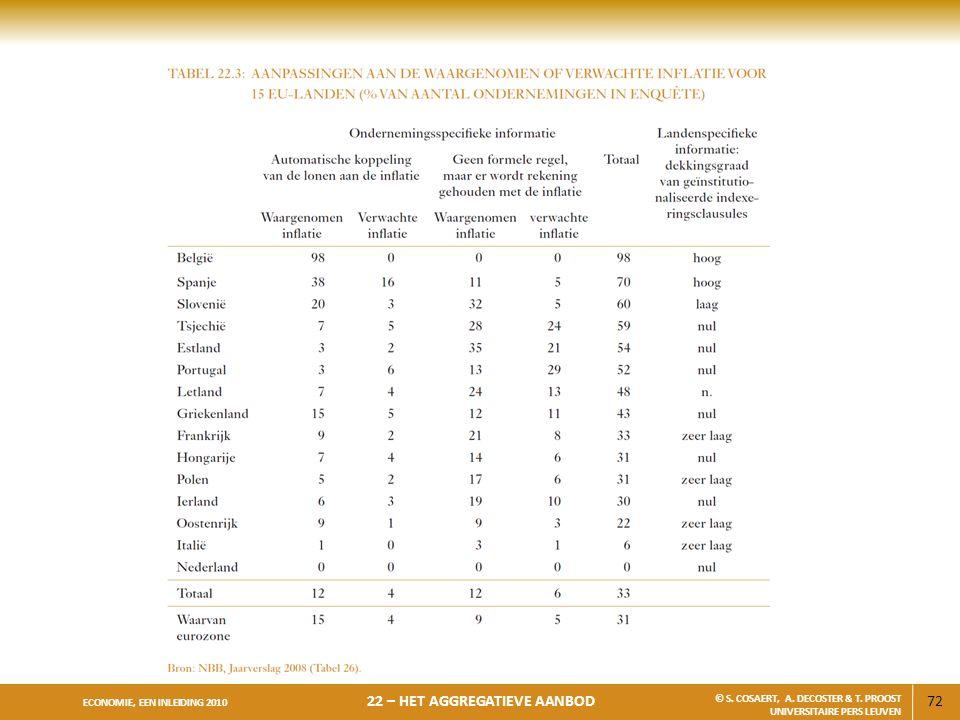 72 ECONOMIE, EEN INLEIDING 2010 22 – HET AGGREGATIEVE AANBOD © S. COSAERT, A. DECOSTER & T. PROOST UNIVERSITAIRE PERS LEUVEN