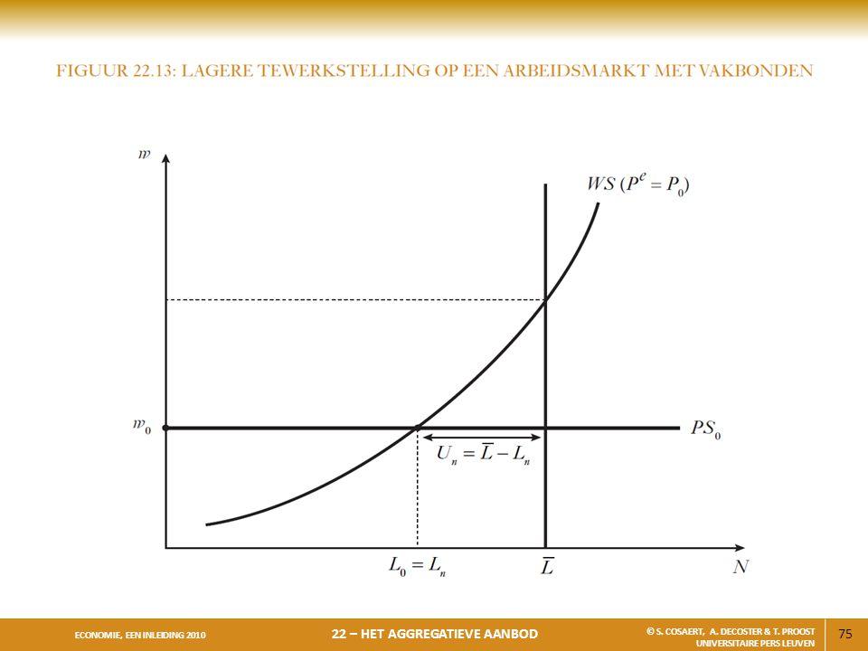 75 ECONOMIE, EEN INLEIDING 2010 22 – HET AGGREGATIEVE AANBOD © S. COSAERT, A. DECOSTER & T. PROOST UNIVERSITAIRE PERS LEUVEN