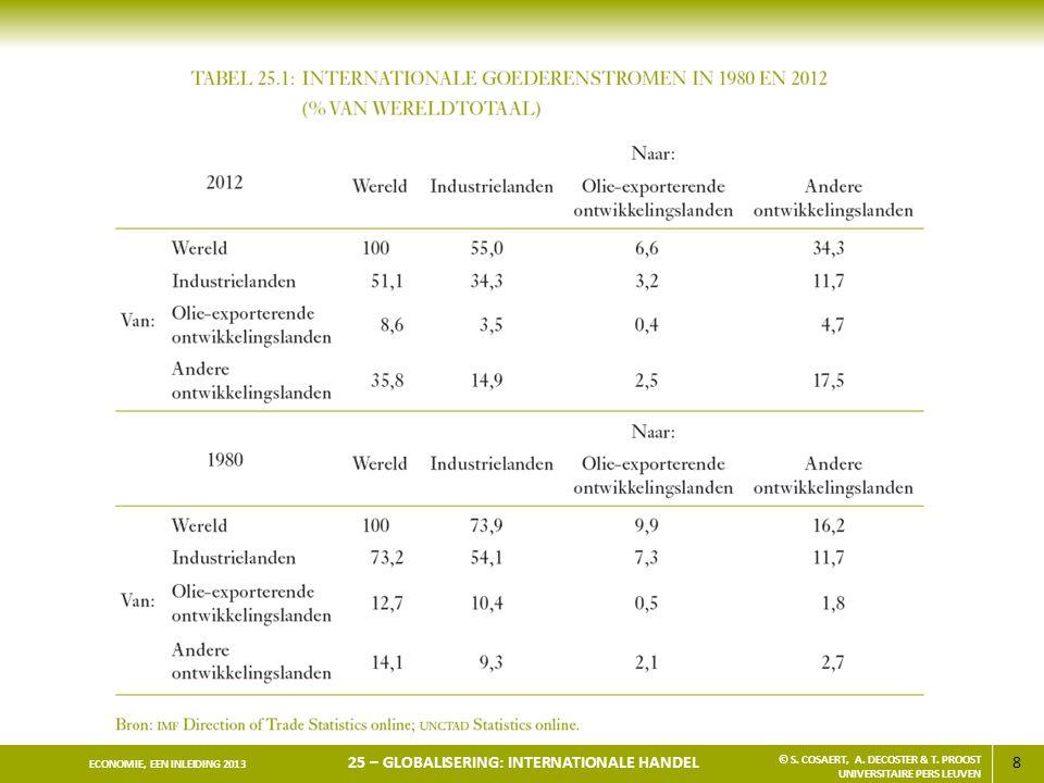 8 ECONOMIE, EEN INLEIDING 2013 25 – GLOBALISERING: INTERNATIONALE HANDEL © S. COSAERT, A. DECOSTER & T. PROOST UNIVERSITAIRE PERS LEUVEN