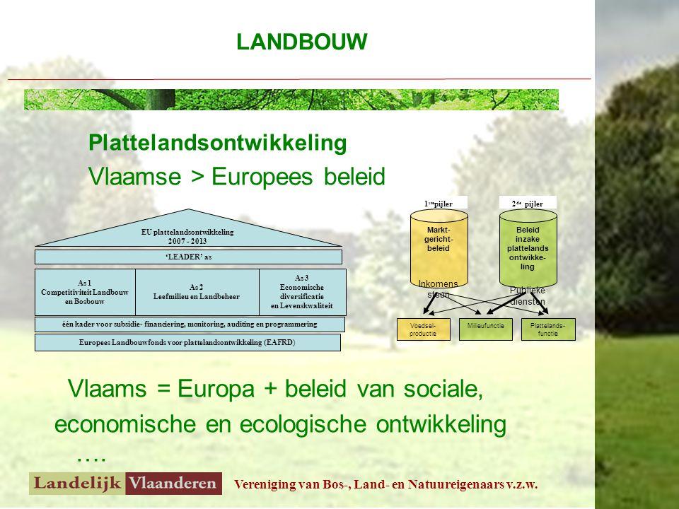 Vereniging van Bos-, Land- en Natuureigenaars v.z.w. Plattelandsontwikkeling Vlaamse > Europees beleid Vlaams = Europa + beleid van sociale, economisc