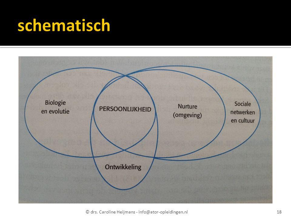 © drs. Caroline Heijmans - info@ator-opleidingen.nl18