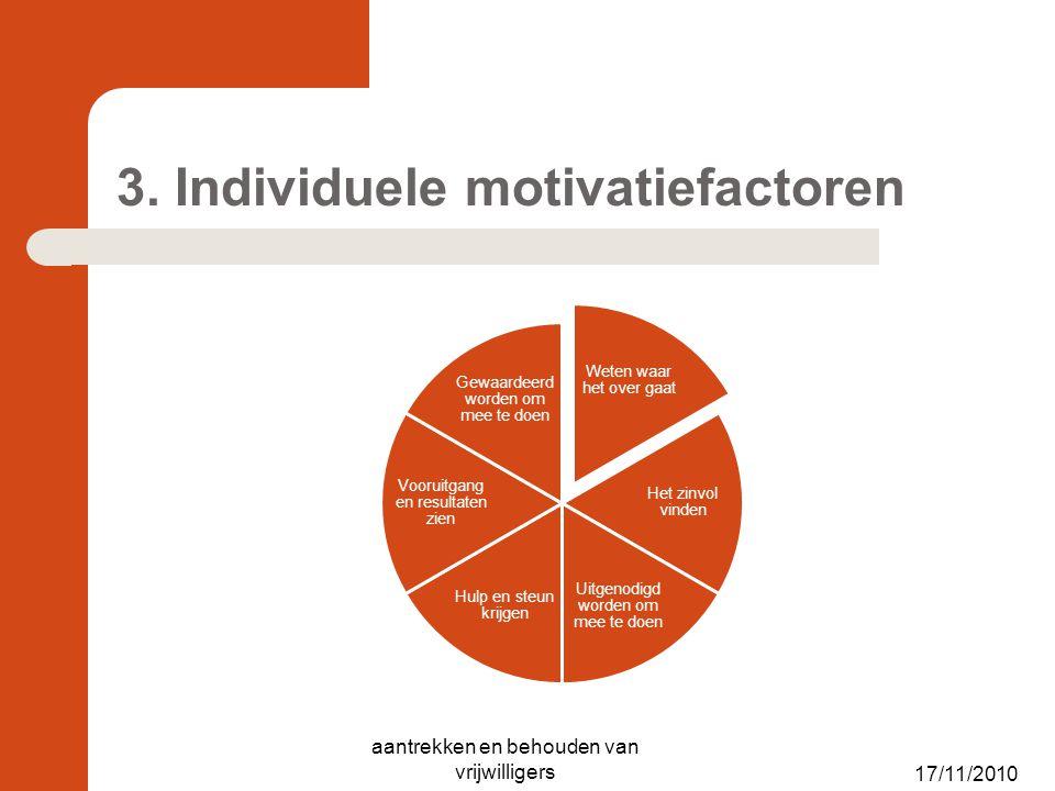 3. Individuele motivatiefactoren Weten waar het over gaat Het zinvol vinden Uitgenodigd worden om mee te doen Hulp en steun krijgen Vooruitgang en res