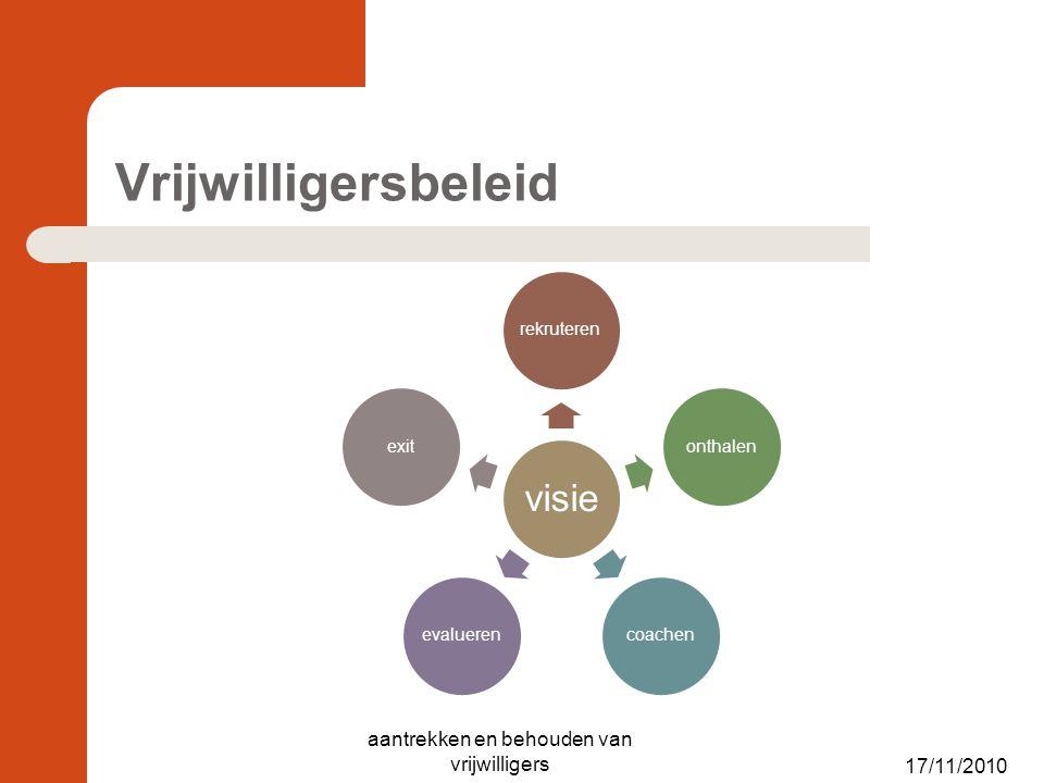 Vrijwilligersbeleid visie rekruterenonthalencoachenevaluerenexit 17/11/2010 aantrekken en behouden van vrijwilligers