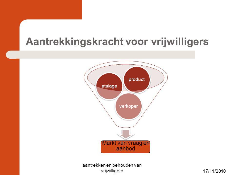 Aantrekkingskracht voor vrijwilligers Markt van vraag en aanbod verkoperetalageproduct 17/11/2010 aantrekken en behouden van vrijwilligers