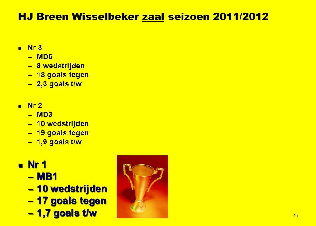 15 HJ Breen Wisselbeker zaal seizoen 2011/2012 Nr 3 – MD5 – 8 wedstrijden – 18 goals tegen – 2,3 goals t/w Nr 2 – MD3 – 10 wedstrijden – 19 goals tegen – 1,9 goals t/w Nr 1 Nr 1 – MB1 – 10 wedstrijden – 17 goals tegen – 1,7 goals t/w