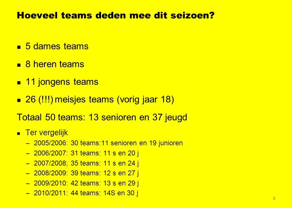 4 Enkele statistieken In totaal zijn er 943 (826) wedstrijden gespeeld: – 2005 (2417) doelpunten voor (2,12 voor/wedstrijd) – 2718 (2182) doelpunten tegen (2,89 tegen/wedstrijd)