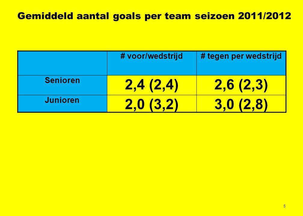 5 Gemiddeld aantal goals per team seizoen 2011/2012 # voor/wedstrijd# tegen per wedstrijd Senioren 2,4 (2,4)2,6 (2,3) Junioren 2,0 (3,2)3,0 (2,8)