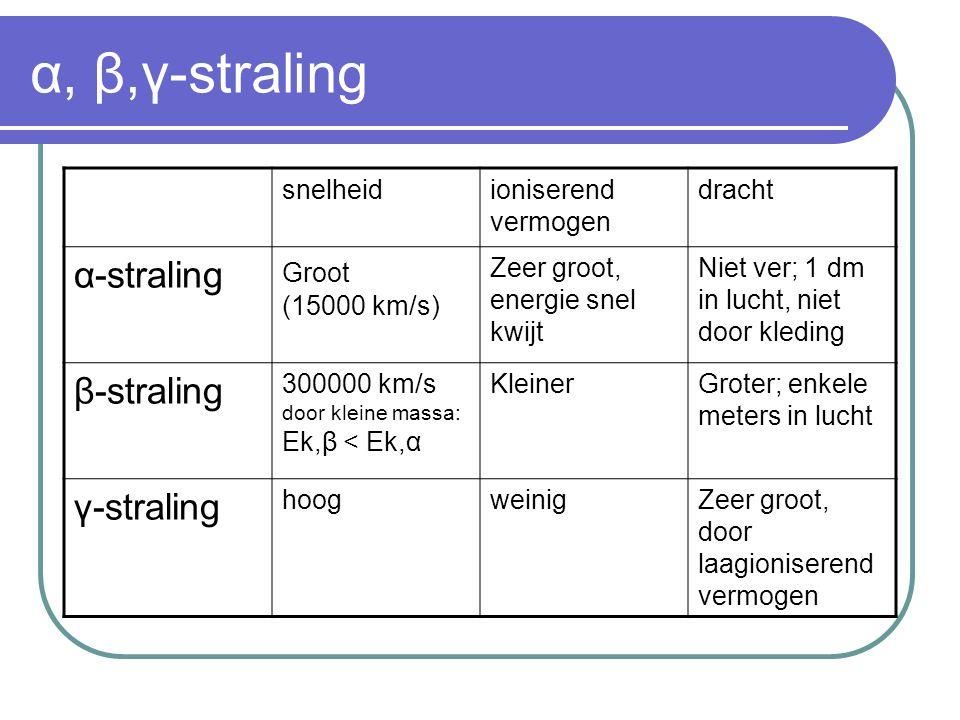Overzicht α, β,γ-straling