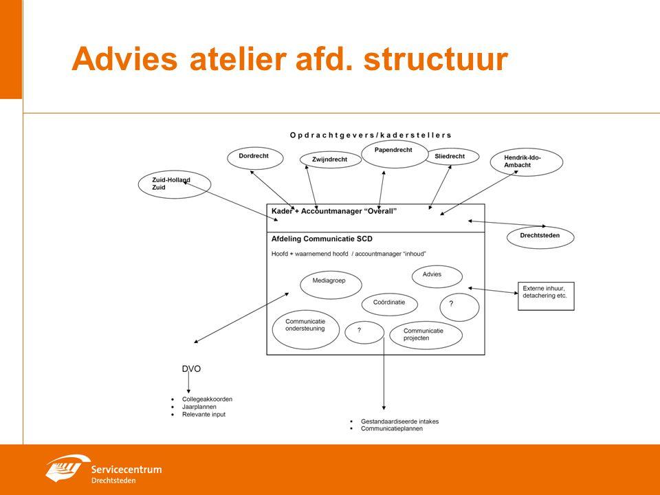Bespreekpunten Communicatie voor SCD zelf Raadscommunicatie Verder gaan met huisstijl Extra basispakket Dordt ook voor anderen.