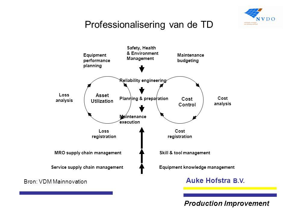 Auke Hofstra B.V. Production Improvement Professionalisering van de TD Maintenance execution Planning & preparation Reliability engineering Safety, He