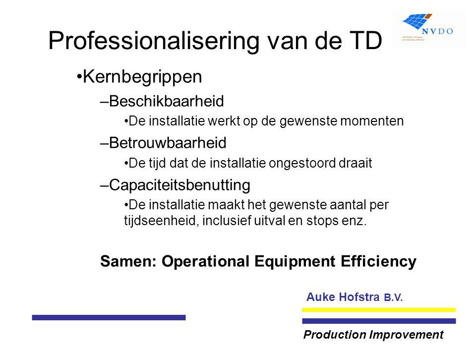Auke Hofstra B.V. Production Improvement Professionalisering van de TD Kernbegrippen –Beschikbaarheid De installatie werkt op de gewenste momenten –Be
