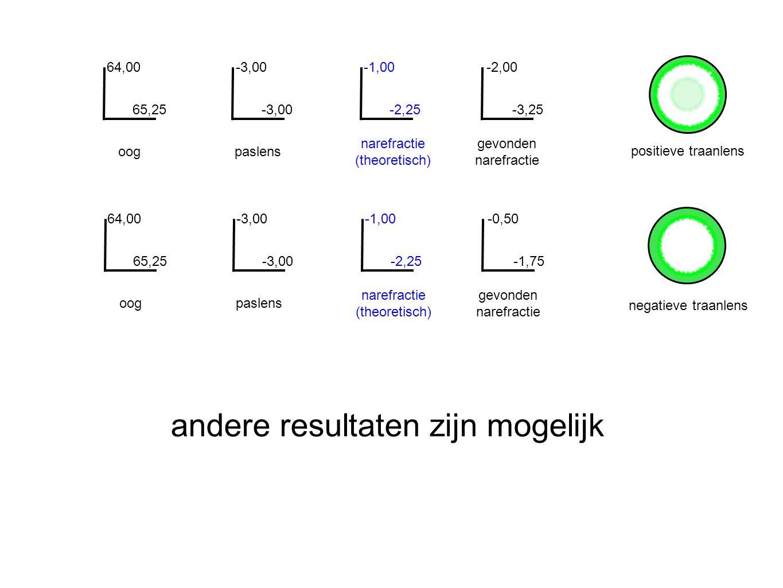 oogpaslens narefractie (theoretisch) 64,00 65,25 -3,00 -1,00 -2,25 -2,00 -3,25 gevonden narefractie oogpaslens narefractie (theoretisch) 64,00 65,25 -3,00 -1,00 -2,25 -0,50 -1,75 gevonden narefractie positieve traanlens negatieve traanlens andere resultaten zijn mogelijk