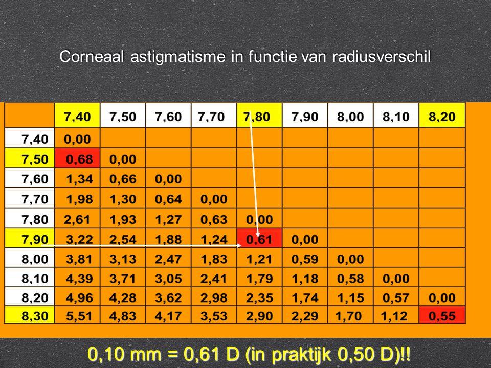 Corneaal astigmatisme in functie van radiusverschil 0,10 mm = 0,61 D (in praktijk 0,50 D)!!
