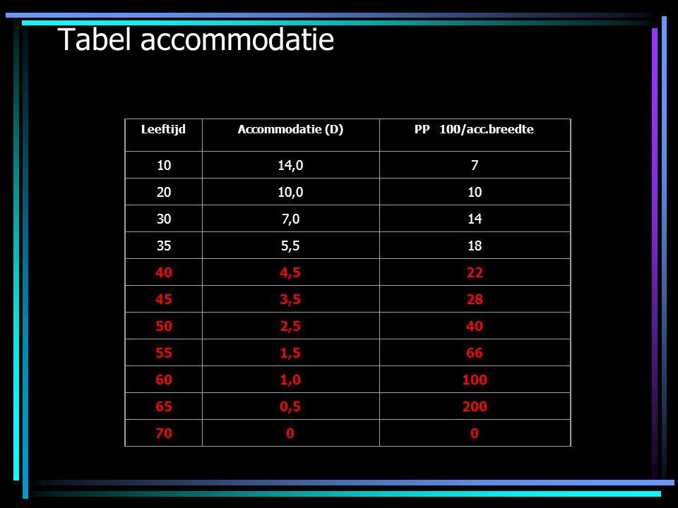 Tabel accommodatie LeeftijdAccommodatie (D)PP 100/acc.breedte 1014,07 2010,010 307,014 355,518 404,522 453,528 502,540 551,566 601,0100 650,5200 7000