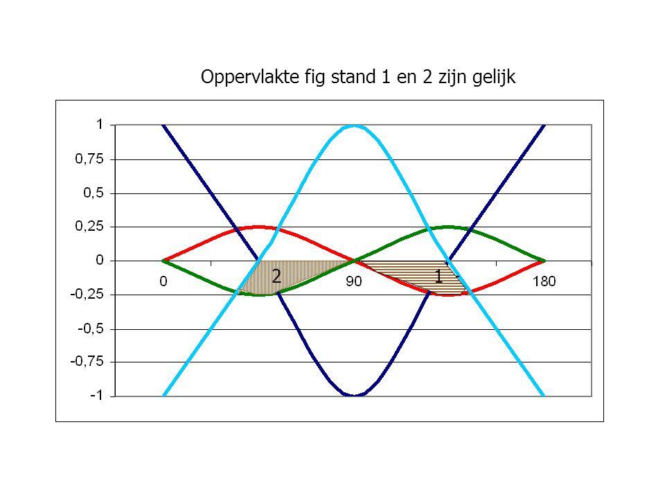 2 1 Oppervlakte fig stand 1 en 2 zijn gelijk