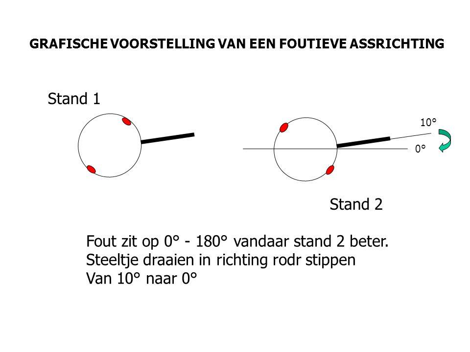 GRAFISCHE VOORSTELLING VAN EEN FOUTIEVE ASSRICHTING Fout zit op 0° - 180° vandaar stand 2 beter. Steeltje draaien in richting rodr stippen Van 10° naa