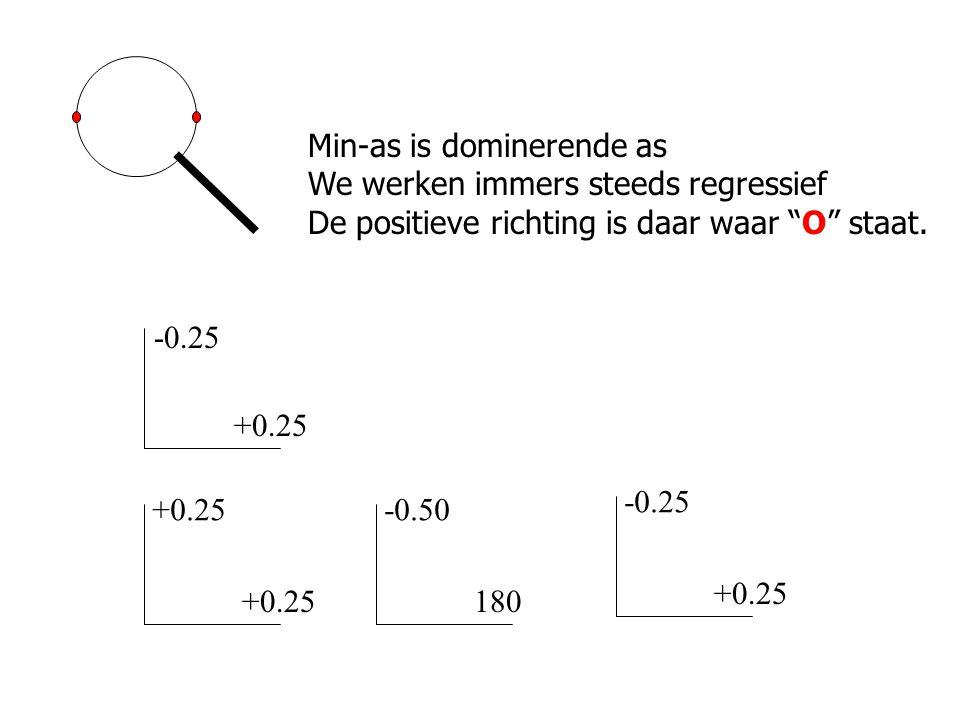 """-0.25 +0.25 -0.50 180 -0.25 +0.25 Min-as is dominerende as We werken immers steeds regressief De positieve richting is daar waar """"O"""" staat."""