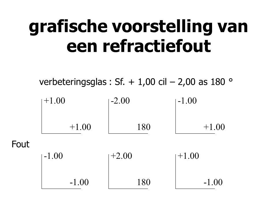 grafische voorstelling van een refractiefout verbeteringsglas : Sf. + 1,00 cil – 2,00 as 180 ° +1.00 -2.00 180 +1.00 +2.00 180 +1.00 Fout