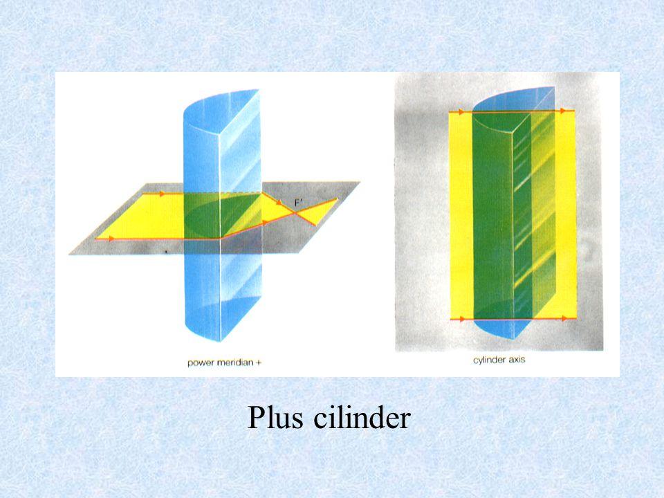 Cilindrische glazen Plus cilinderMin cilinder