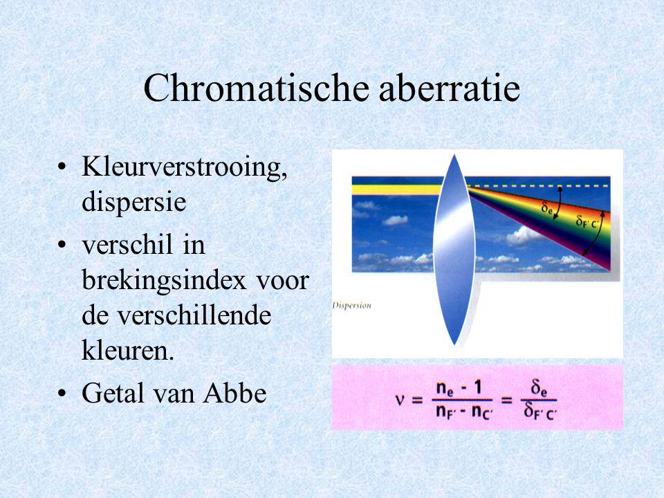 Optische eigenschappen Lensfouten –chromatische aberratie (chromatism, TCA) –sferische aberratie en KOMA –astigmatisme van scheef invallende bundels (