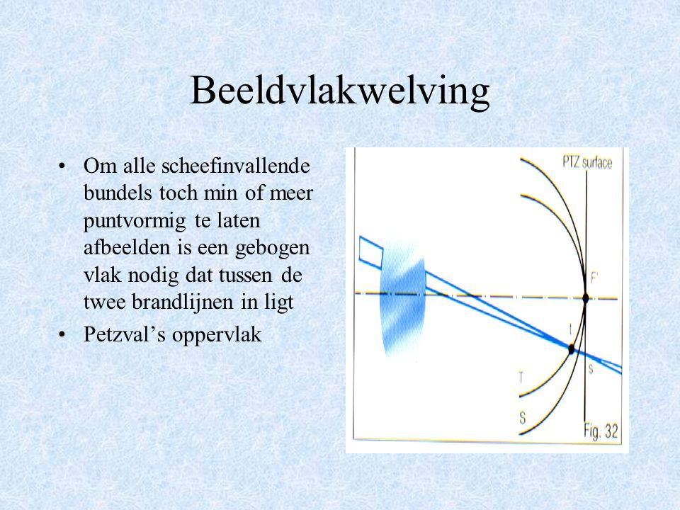 Astigmatisme van scheefinvallende bundels Een kleine bundel licht die buiten het centrum van het glas invalt wordt niet puntvormig afgebeeld, maar als