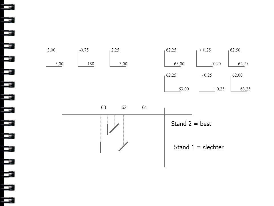 3,00 -0,75 1803,00 2,25 62,25 63,00 626361 + 0,25 - 0,25 62,50 62,75 - 0,25 + 0,25 62,00 63,25 62,25 63,00 Stand 2 = best Stand 1 = slechter