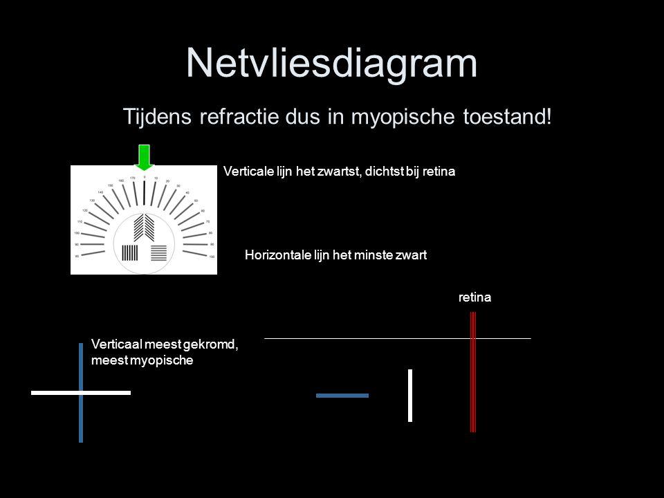 Netvliesdiagram Tijdens refractie dus in myopische toestand! retina Verticale lijn het zwartst, dichtst bij retina Horizontale lijn het minste zwart V