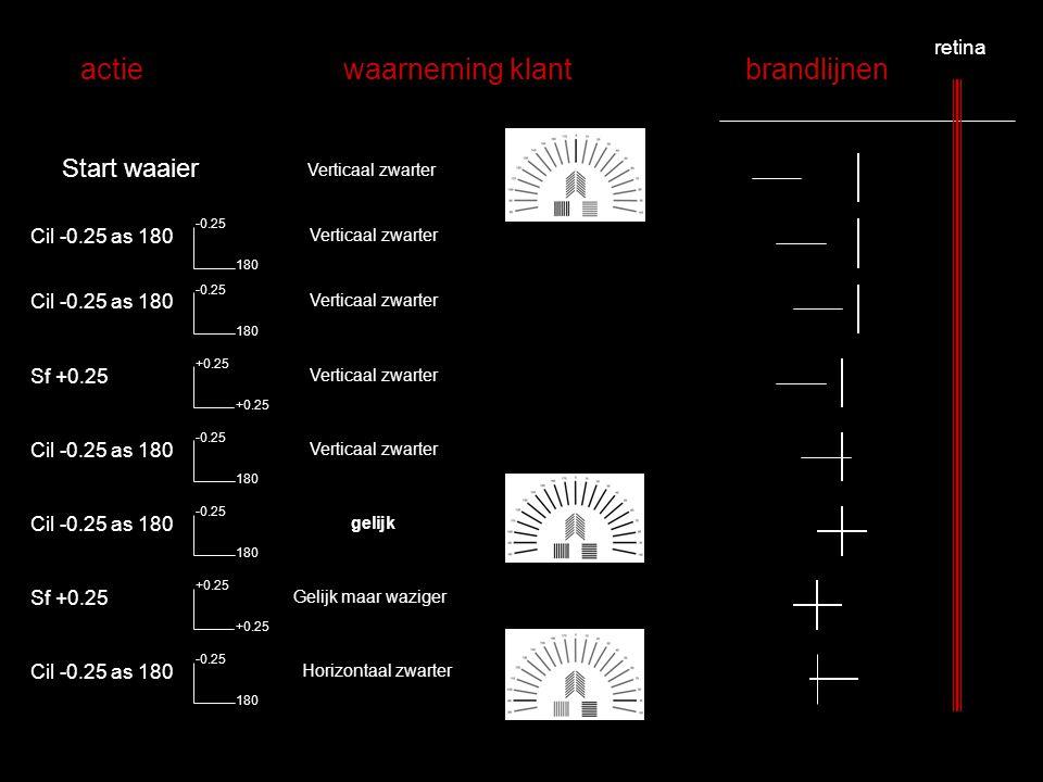 Start waaier Cil -0.25 as 180 180 -0.25 Cil -0.25 as 180 180 -0.25 Cil -0.25 as 180 180 -0.25 Sf +0.25 +0.25 Cil -0.25 as 180 180 -0.25 Cil -0.25 as 1