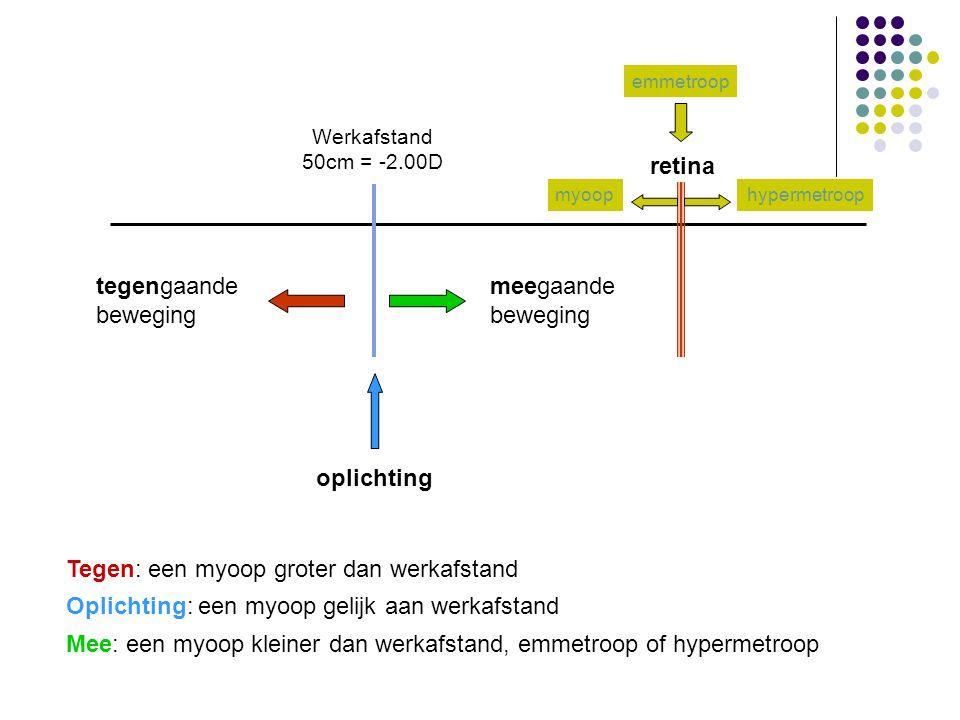 retina Werkafstand 50cm = -2.00D oplichting tegengaande beweging meegaande beweging Tegen: een myoop groter dan werkafstand Oplichting: een myoop geli