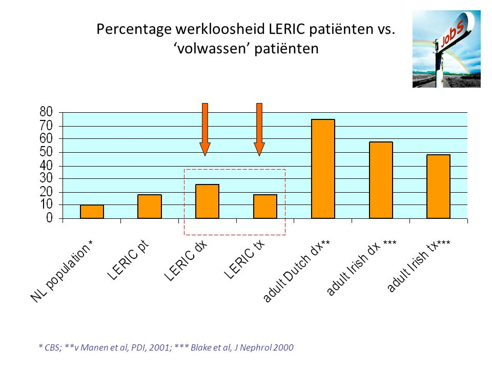 ****** * CBS; **v Manen et al, PDI, 2001; *** Blake et al, J Nephrol 2000 Percentage werkloosheid LERIC patiënten vs. 'volwassen' patiënten
