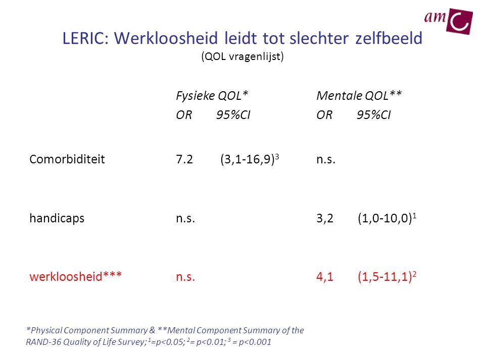 LERIC: Werkloosheid leidt tot slechter zelfbeeld (QOL vragenlijst) Fysieke QOL* OR 95%CI Mentale QOL** OR 95%CI Comorbiditeit7.2 (3,1-16,9) 3 n.s. han