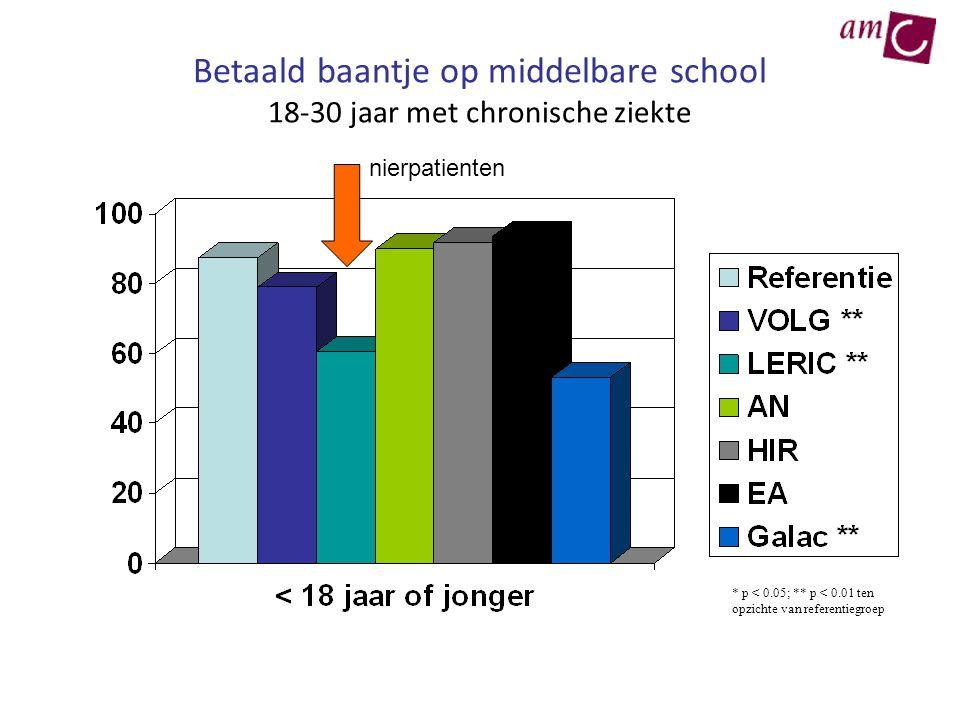 Betaald baantje op middelbare school 18-30 jaar met chronische ziekte * p < 0.05; ** p < 0.01 ten opzichte van referentiegroep nierpatienten