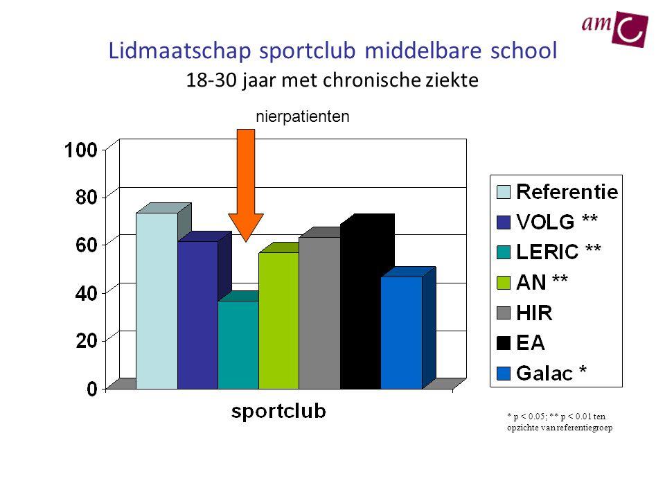 Lidmaatschap sportclub middelbare school 18-30 jaar met chronische ziekte * p < 0.05; ** p < 0.01 ten opzichte van referentiegroep nierpatienten