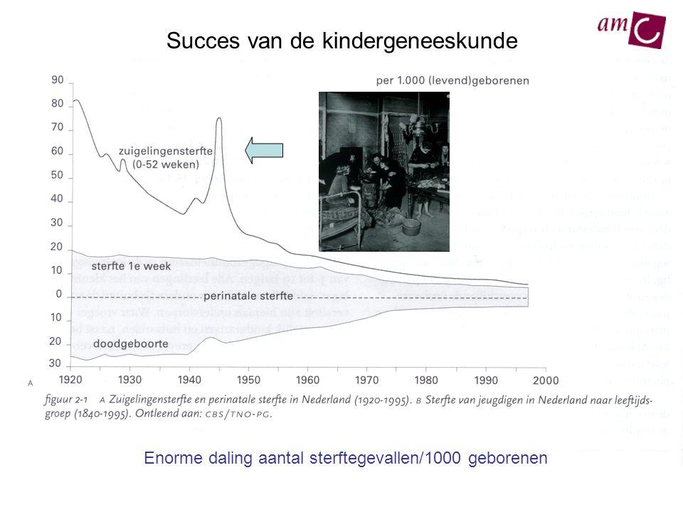Enorme daling aantal sterftegevallen/1000 geborenen Succes van de kindergeneeskunde