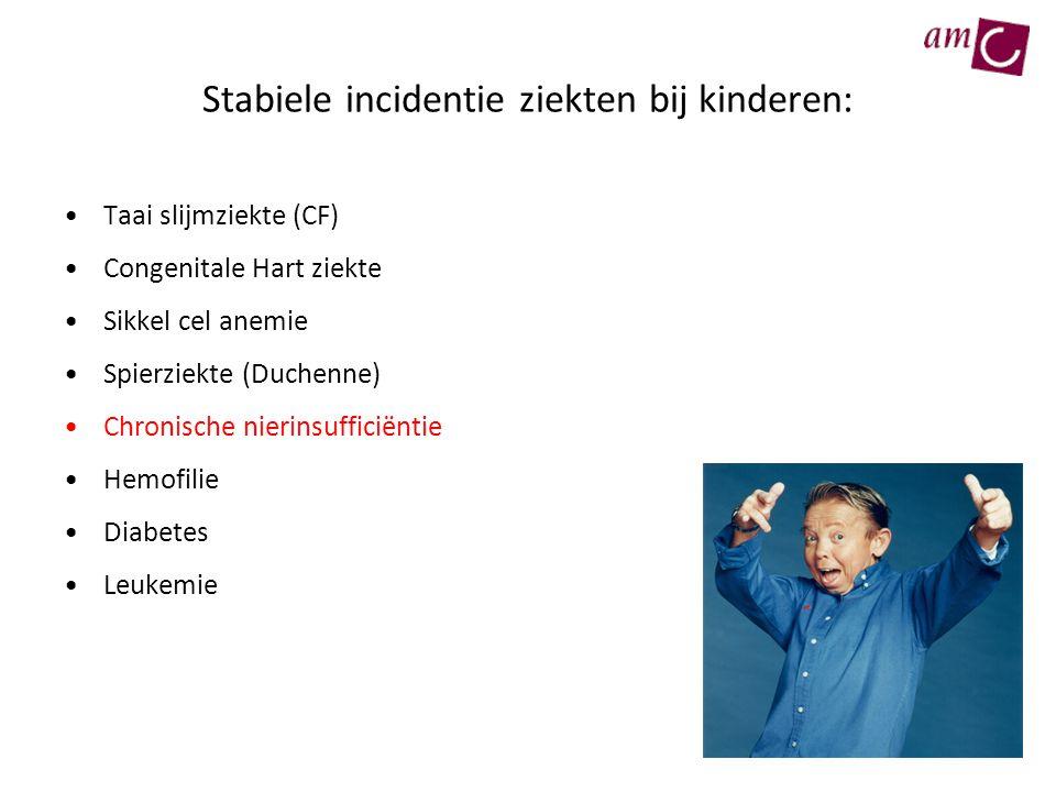 Stabiele incidentie ziekten bij kinderen: Taai slijmziekte (CF) Congenitale Hart ziekte Sikkel cel anemie Spierziekte (Duchenne) Chronische nierinsuff