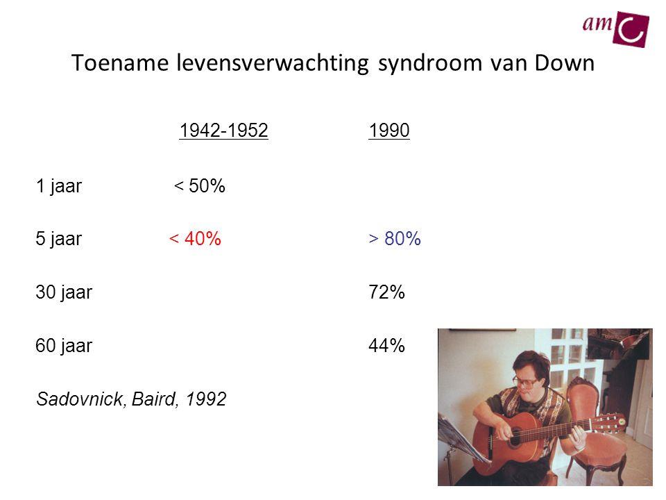 Toename levensverwachting syndroom van Down 1942-19521990 1 jaar < 50% 5 jaar 80% 30 jaar72% 60 jaar44% Sadovnick, Baird, 1992
