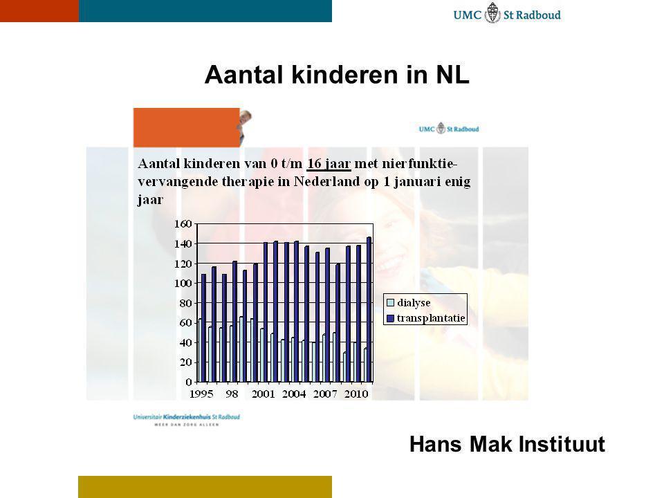 Aantal kinderen in NL Hans Mak Instituut