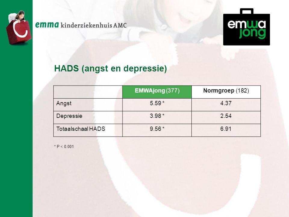 HADS (angst en depressie) EMWAjong (377)Normgroep (182) Angst5.59 *4.37 Depressie3.98 *2.54 Totaalschaal HADS9.56 *6.91 * P < 0.001