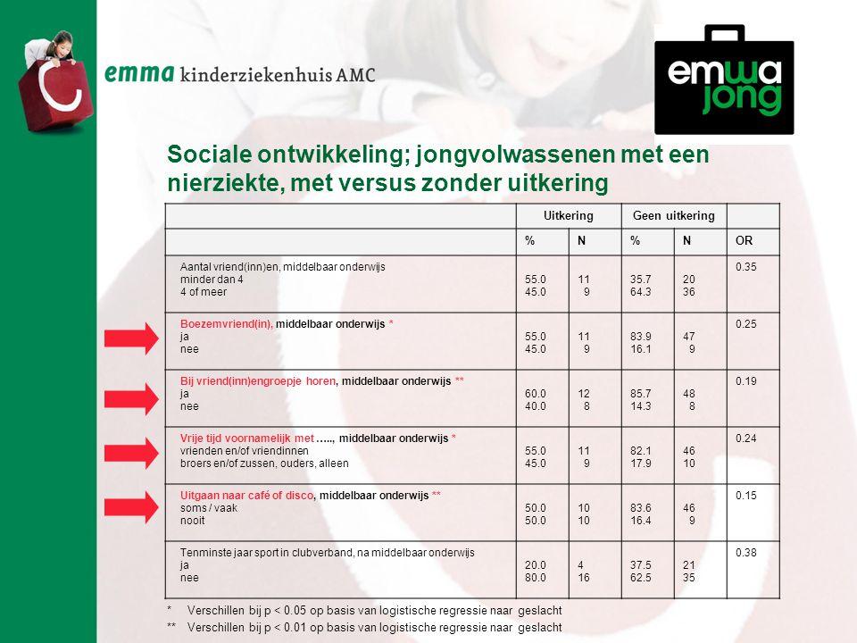 Sociale ontwikkeling; jongvolwassenen met een nierziekte, met versus zonder uitkering UitkeringGeen uitkering %N%NOR Aantal vriend(inn)en, middelbaar onderwijs minder dan 4 4 of meer 55.0 45.0 11 9 35.7 64.3 20 36 0.35 Boezemvriend(in), middelbaar onderwijs * ja nee 55.0 45.0 11 9 83.9 16.1 47 9 0.25 Bij vriend(inn)engroepje horen, middelbaar onderwijs ** ja nee 60.0 40.0 12 8 85.7 14.3 48 8 0.19 Vrije tijd voornamelijk met ….., middelbaar onderwijs * vrienden en/of vriendinnen broers en/of zussen, ouders, alleen 55.0 45.0 11 9 82.1 17.9 46 10 0.24 Uitgaan naar café of disco, middelbaar onderwijs ** soms / vaak nooit 50.0 10 83.6 16.4 46 9 0.15 Tenminste jaar sport in clubverband, na middelbaar onderwijs ja nee 20.0 80.0 4 16 37.5 62.5 21 35 0.38 * Verschillen bij p < 0.05 op basis van logistische regressie naar geslacht **Verschillen bij p < 0.01 op basis van logistische regressie naar geslacht