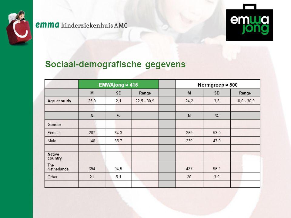 EMWAjong ≈ 415 Normgroep ≈ 500 MSDRangeMSDRange Age at study25,02,122,5 - 30,9 24,23,818,0 - 30,9 N% N% Gender Female26764.3 26953.0 Male14835.7 23947.0 Native country The Netherlands39494,9 48796.1 Other215.1 203.9 Sociaal-demografische gegevens