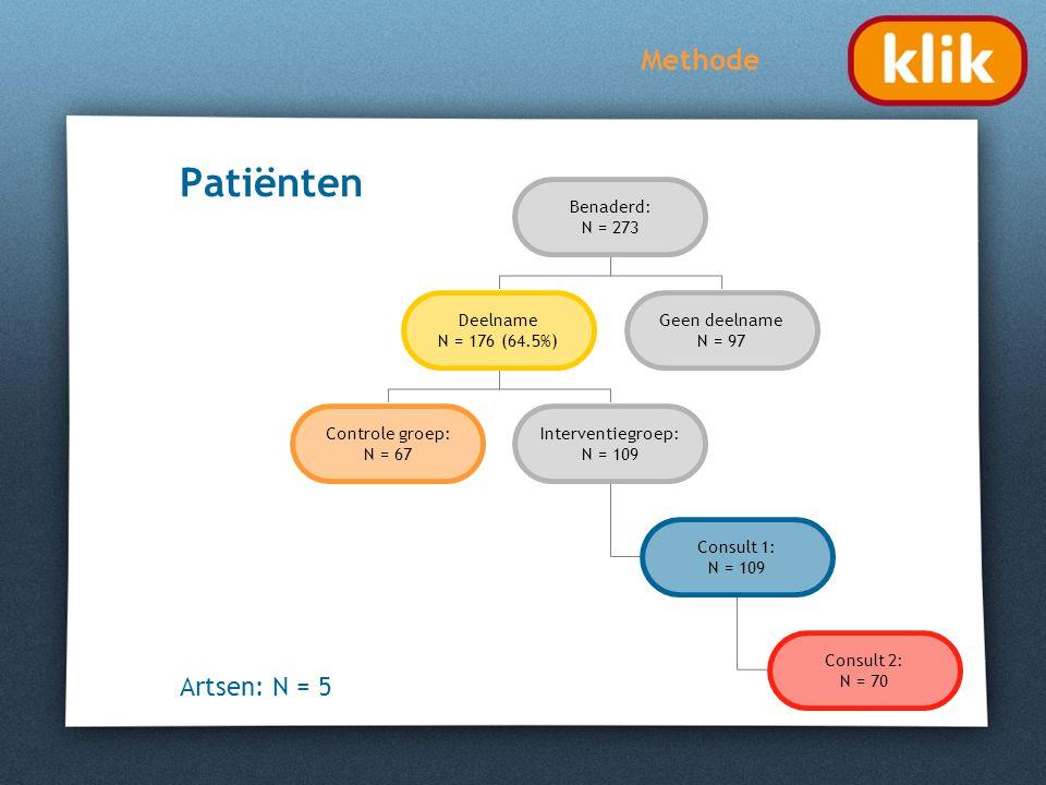 Patiënten Methode Benaderd: N = 273 Deelname N = 176 (64.5%) Geen deelname N = 97 Controle groep: N = 67 Interventiegroep: N = 109 Consult 1: N = 109