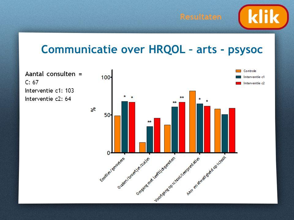 Resultaten Communicatie over HRQOL – arts - psysoc Aantal consulten = C: 67 Interventie c1: 103 Interventie c2: 64