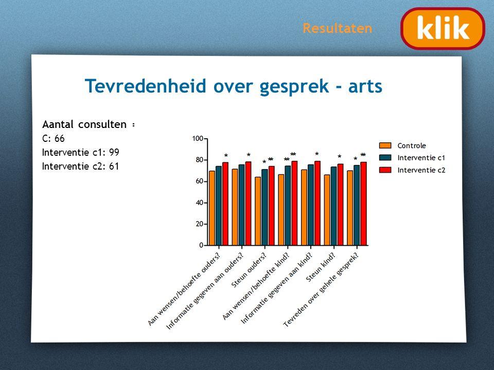 Resultaten Tevredenheid over gesprek - arts Aantal consulten = C: 66 Interventie c1: 99 Interventie c2: 61