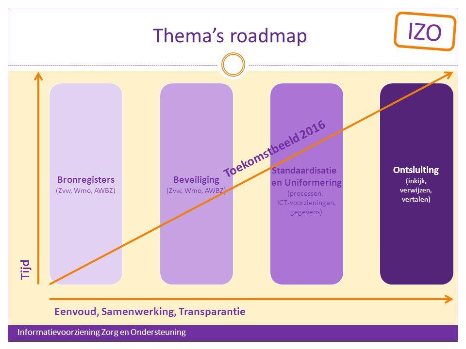 IZO Informatievoorziening Zorg en Ondersteuning Thema's roadmap Standaardisatie en Uniformering (processen, ICT-voorzieningen, gegevens) Bronregisters (Zvw, Wmo, AWBZ) Beveiliging (Zvw, Wmo, AWBZ) Ontsluiting (inkijk, verwijzen, vertalen) Toekomstbeeld 2016 Tijd Eenvoud, Samenwerking, Transparantie