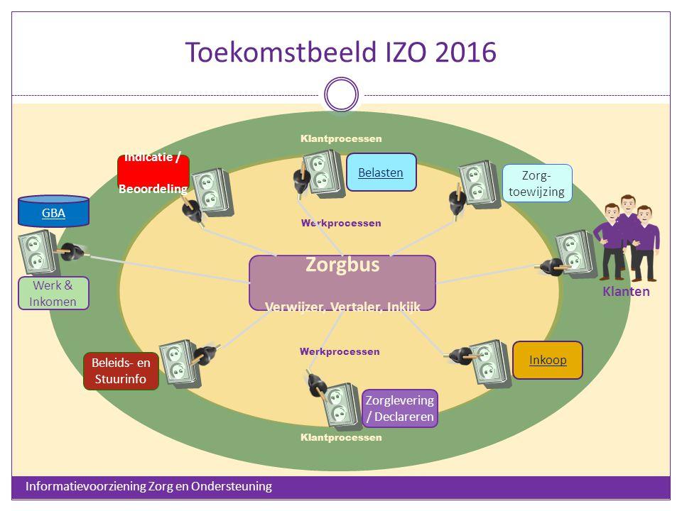 Toekomstbeeld IZO 2016 Zorgbus Verwijzer, Vertaler, Inkijk Klantprocessen Indicatie / Beoordeling Werkprocessen Zorg- toewijzing Beleids- en Stuurinfo