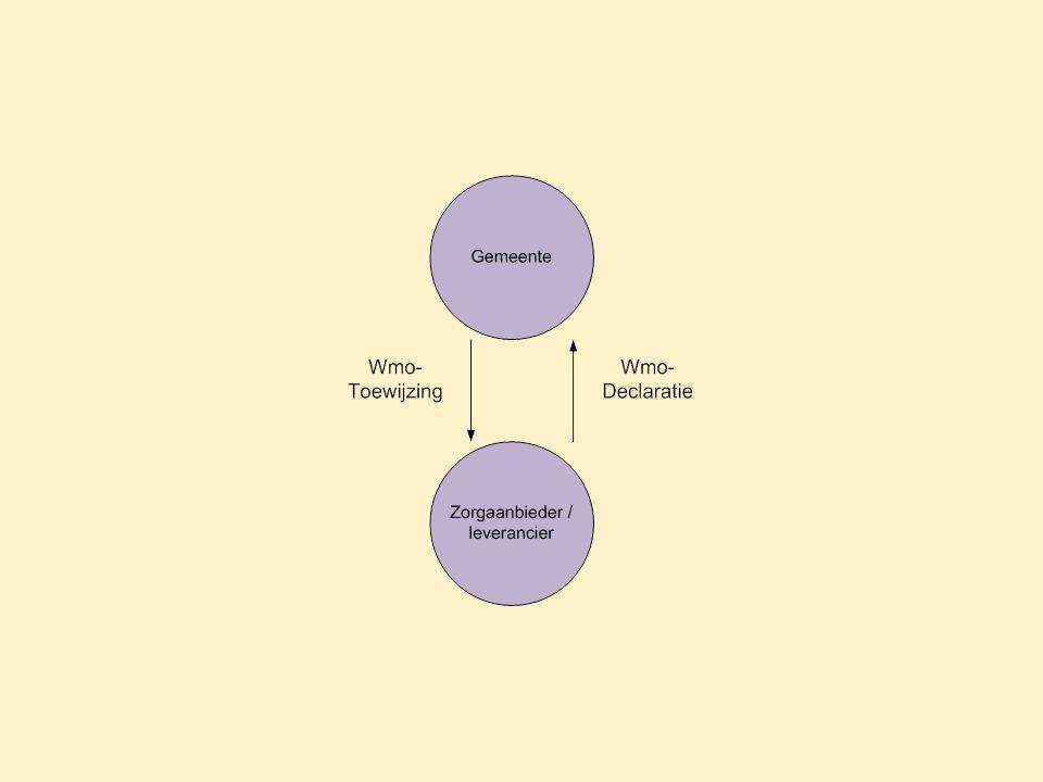 Kenmerken van Wmo-berichten Ondersteunen asynchroon berichtenverkeer, met optioneel retourbericht Wmo-berichtformaat definieert bericht en inhoud, niet de 'envelop' of het transportmiddel Gebaseerd op bestaande berichten in de AWBZ