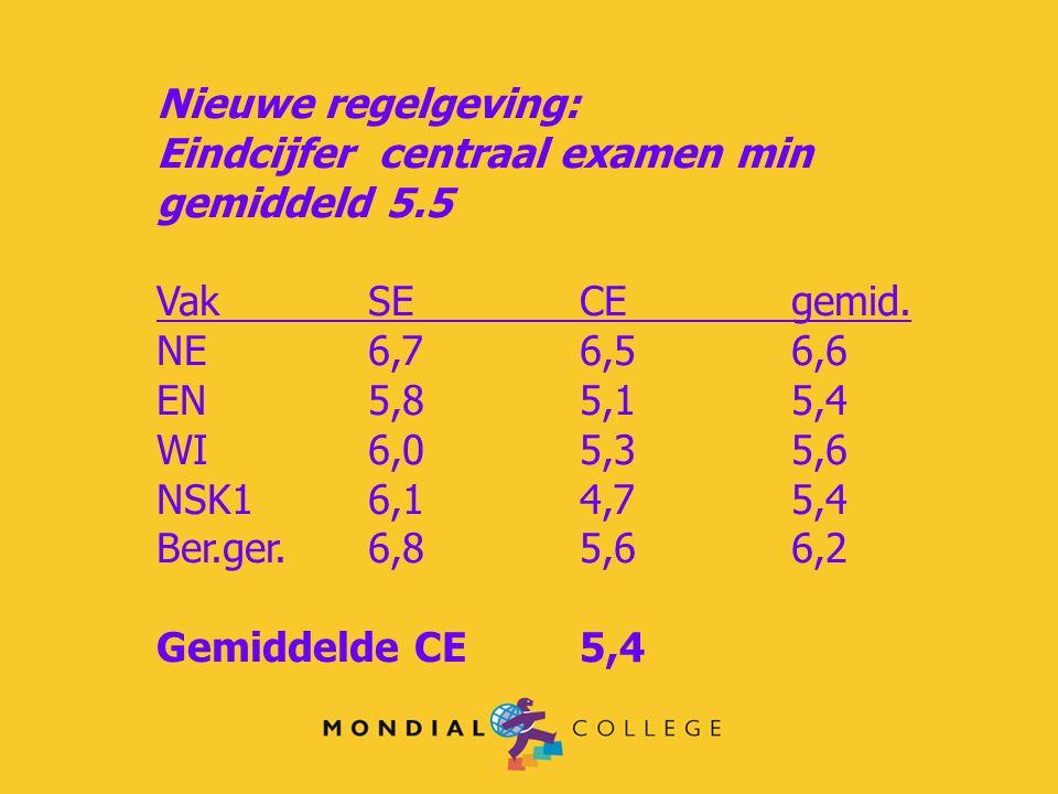 Nieuwe regelgeving: Eindcijfer centraal examen min gemiddeld 5.5 VakSECE gemid. NE6,76,56,6 EN5,85,15,4 WI6,05,35,6 NSK16,14,75,4 Ber.ger.6,85,66,2 Ge
