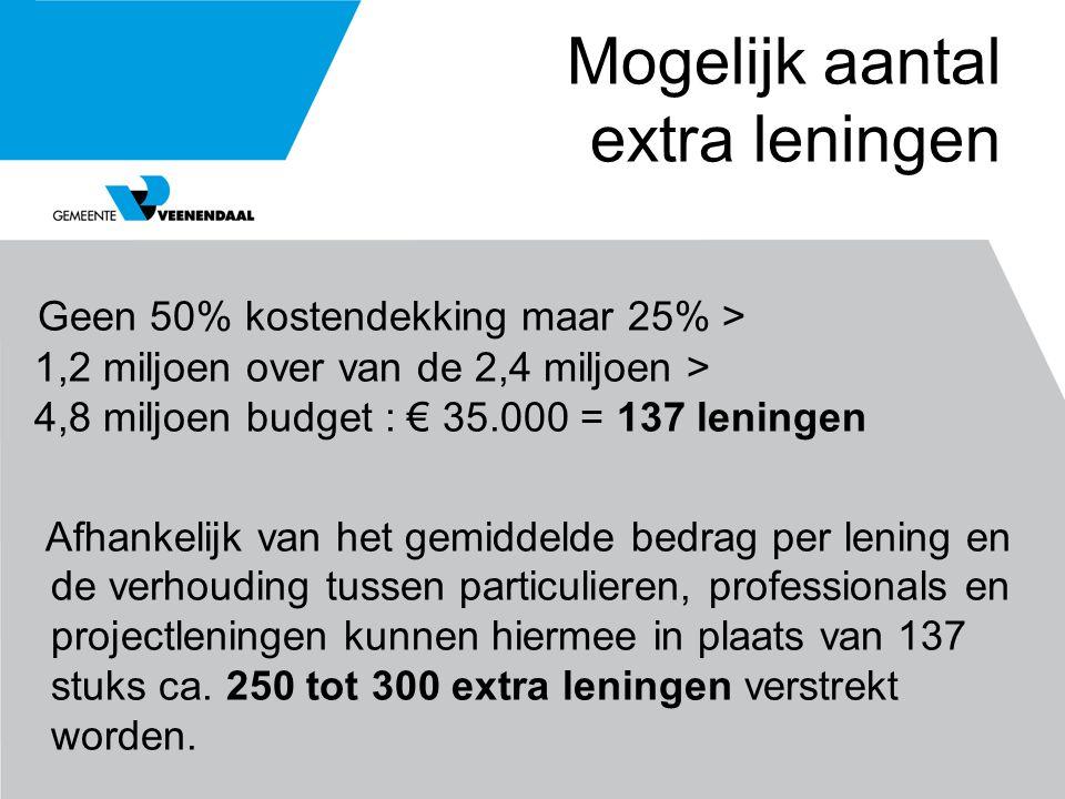 Mogelijk aantal extra leningen Geen 50% kostendekking maar 25% > 1,2 miljoen over van de 2,4 miljoen > 4,8 miljoen budget : € 35.000 = 137 leningen Af