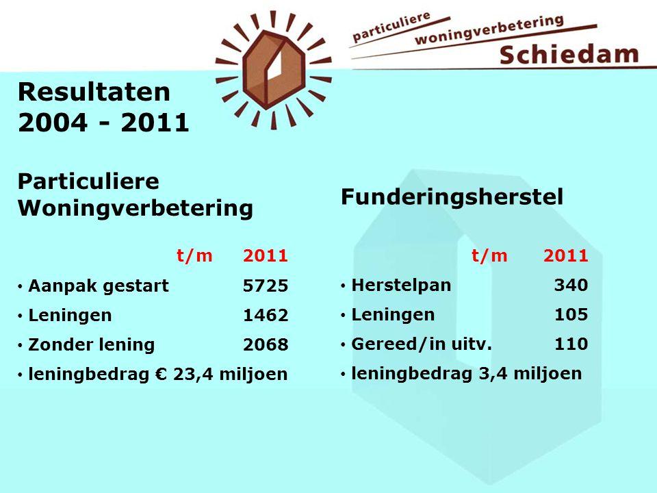 Resultaten 2004 - 2011 Particuliere Woningverbetering t/m 2011 Aanpak gestart 5725 Leningen 1462 Zonder lening 2068 leningbedrag € 23,4 miljoen Funder